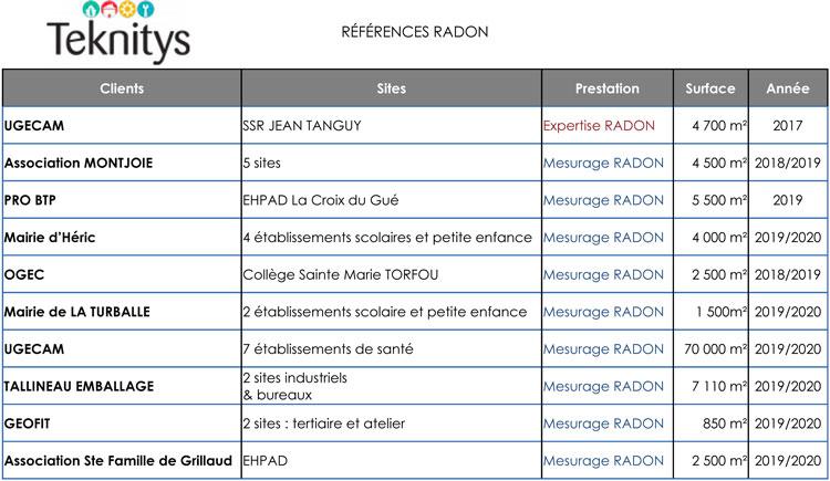reference-radon