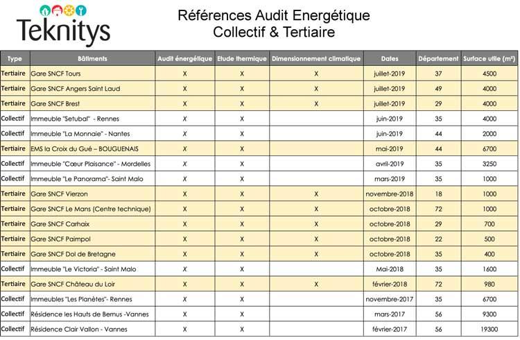 references-audit-energetique